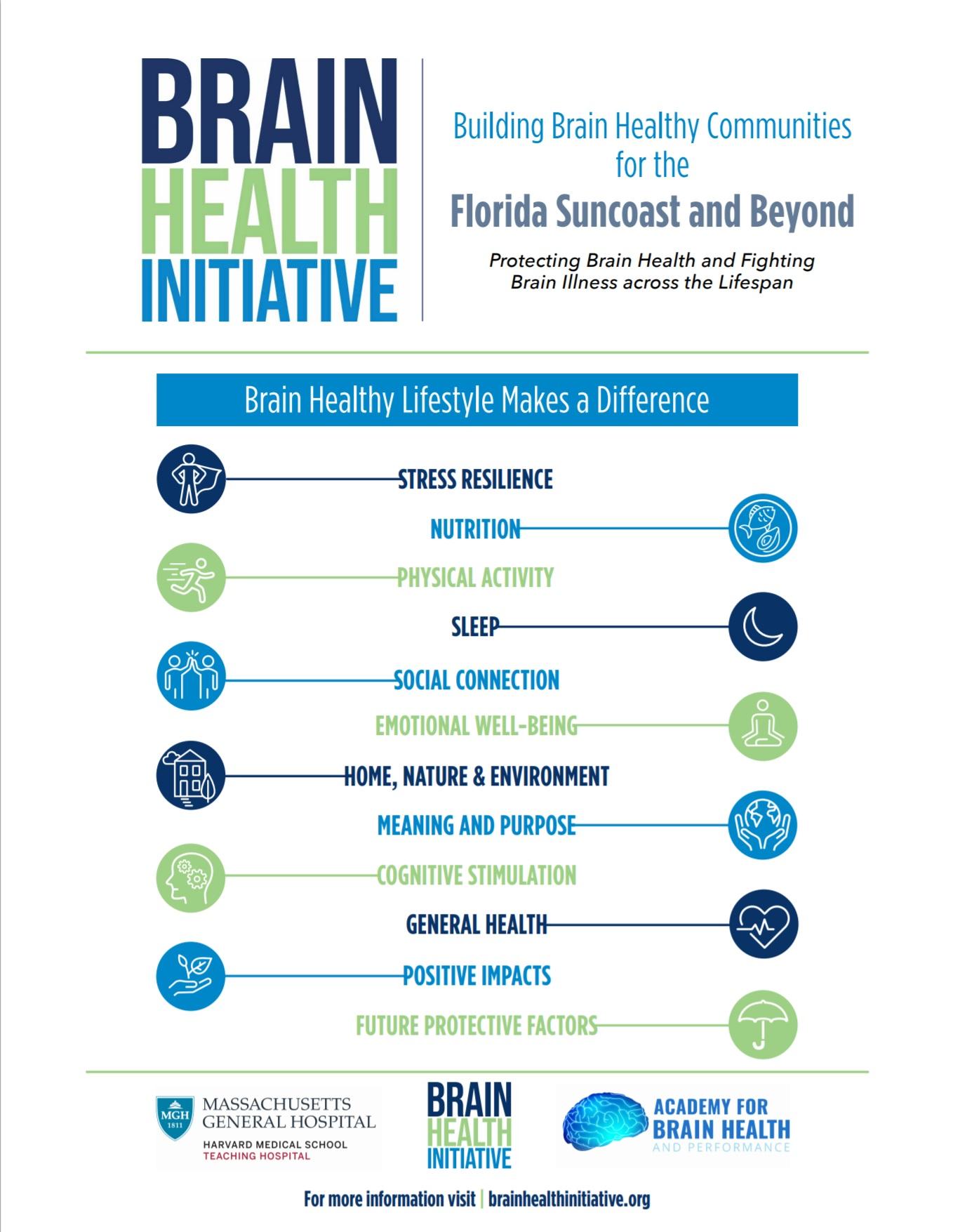 Pillars of Brain Health Poster